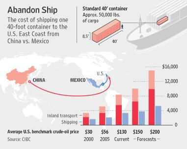 China-Mexico comp costs