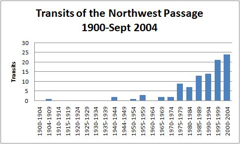 Northwest Passage transits
