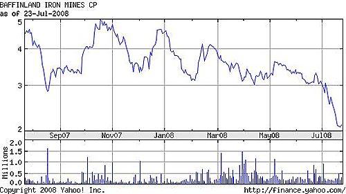 Baffinland stock price