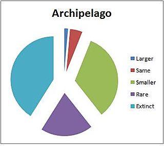 USGS archipelago 100 yr extinct