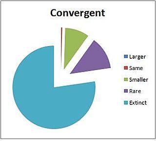 USGS convergent 100 yr extinct