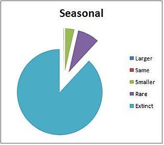 USGS seasonal 100 yr extinct