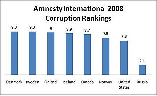 Corruption rankings