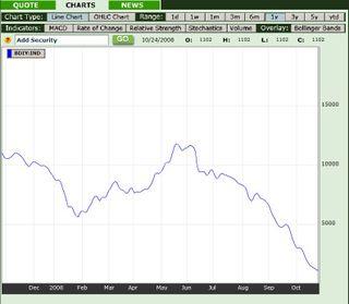 Baltic Dry Index 2008 26Oct08