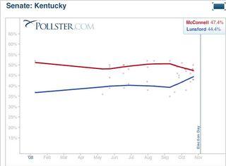 Kentucky polling