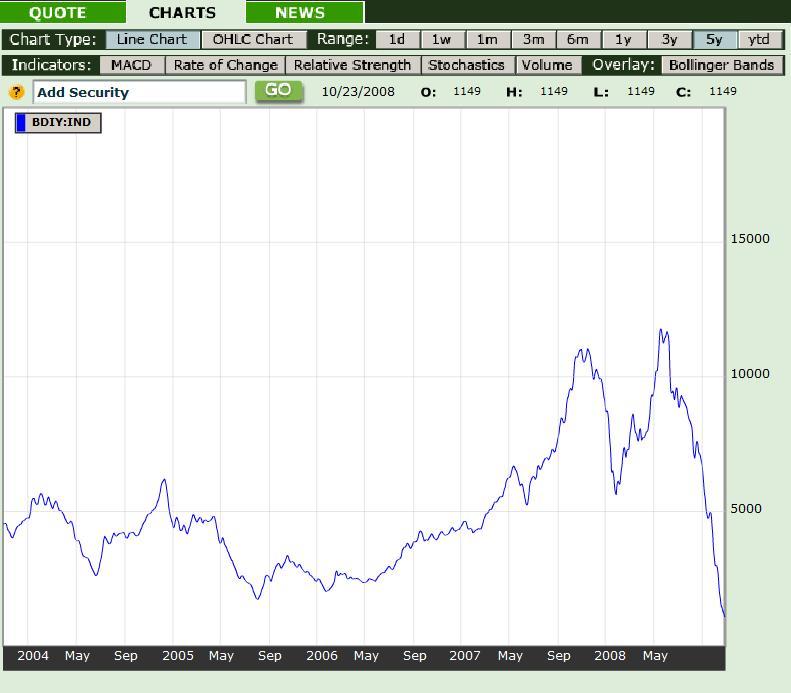 Baltic Dry Index 26oct08