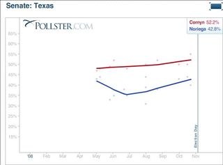 Texas polling 29oct08