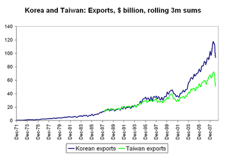 Setser - Korean exports 11jan09