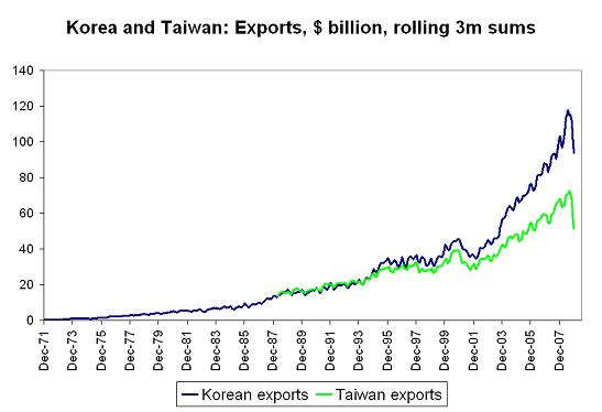 Setser - Korean exports 11jan09