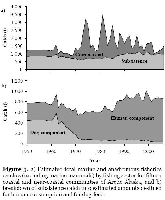 U.S. Arctic fish harvests