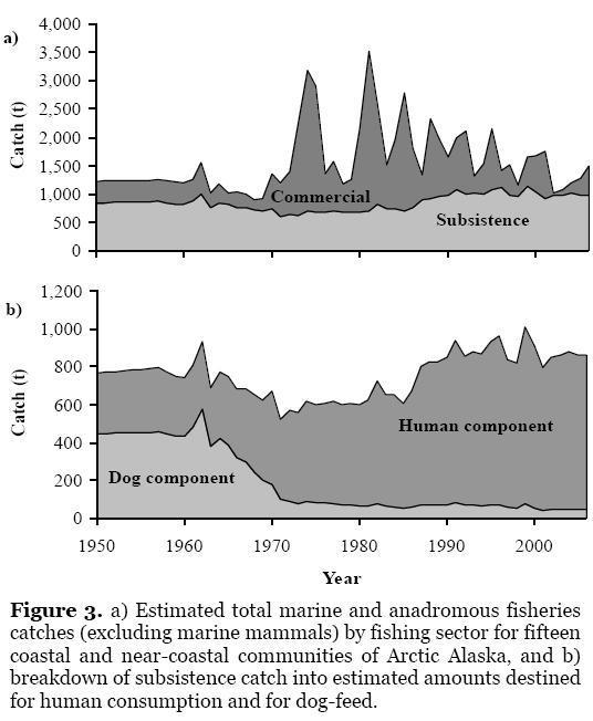 U.S. Arctic fish harvests