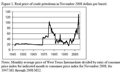 Hamilton - oil price trends