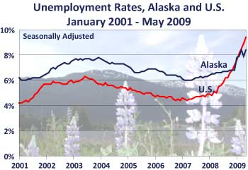 AK unemployment may09