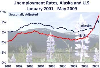 AK unemployment may09
