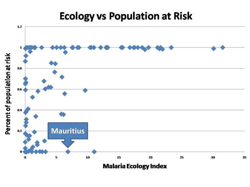 Malaria_ecology_and_incidence