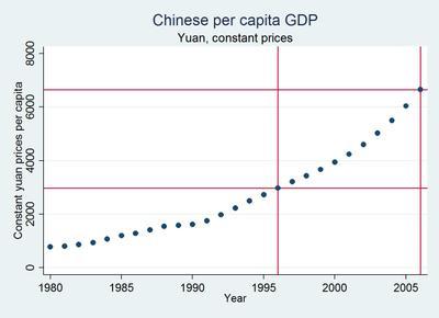 Chinese_per_capita_income