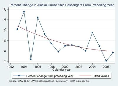 Cruise_ship_passengers_percent_chan