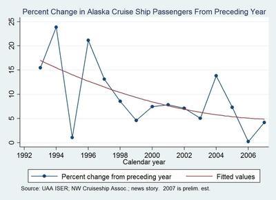 Cruise_ship_passengers_percent_chan
