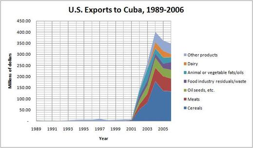 Us_exports_to_cuba_2