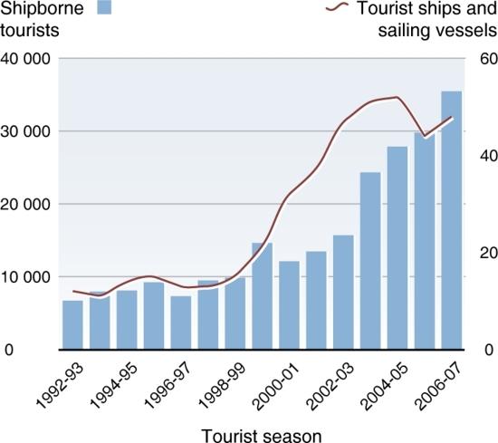 Trendsinantarctictourism