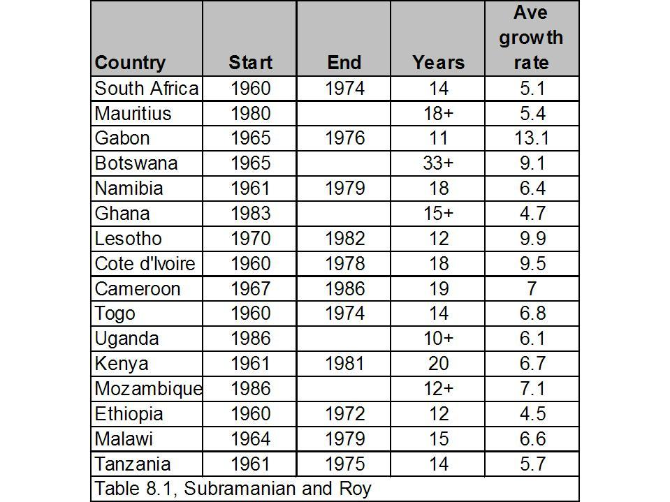 Africa_growth