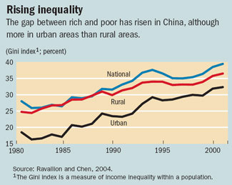 China_inequality