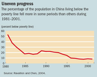 China_poverty