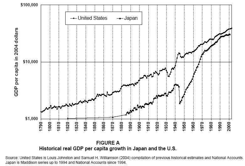 the japanese economic miracle attributed to The japanese economy was devastated after world war ii ended in 1945 the japanese had lost much of their productive capacity factories were destroyed and about 3 shortly after this economic miracle began, japan had the second largest economy in the world after the united states.