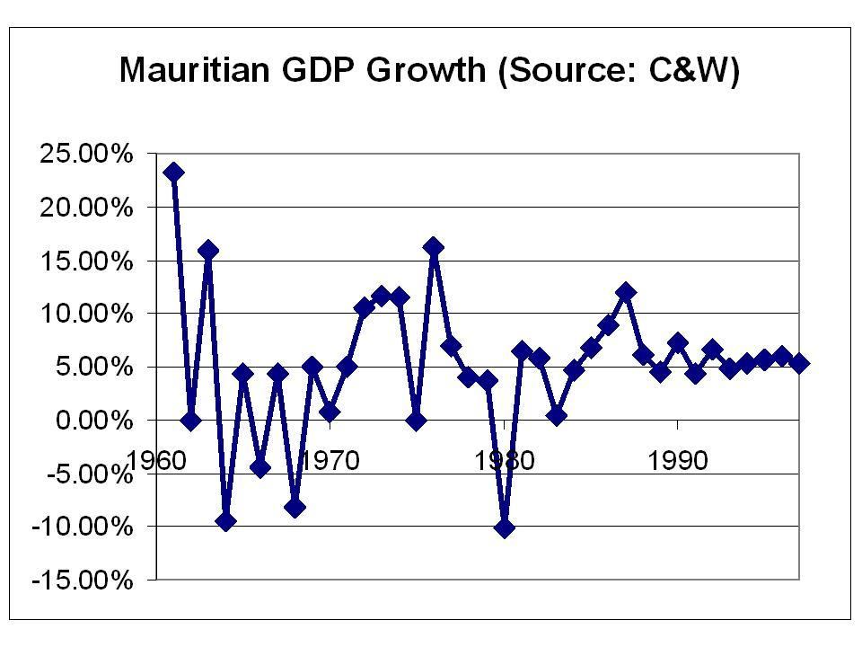 Mauritian_gdp_growth_2