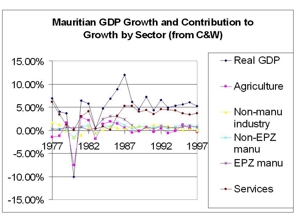 Mauritian_growth_by_sector_5