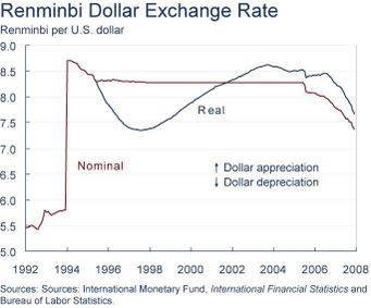 It S The Real Exchange Rate Between Dollar And Renminbi That Matters Most Not Nominal