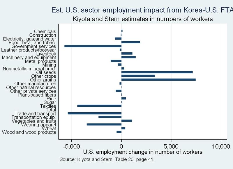 Korea Us Fta Kiyota And Stern On The Impacts Of The Korea Us Fta